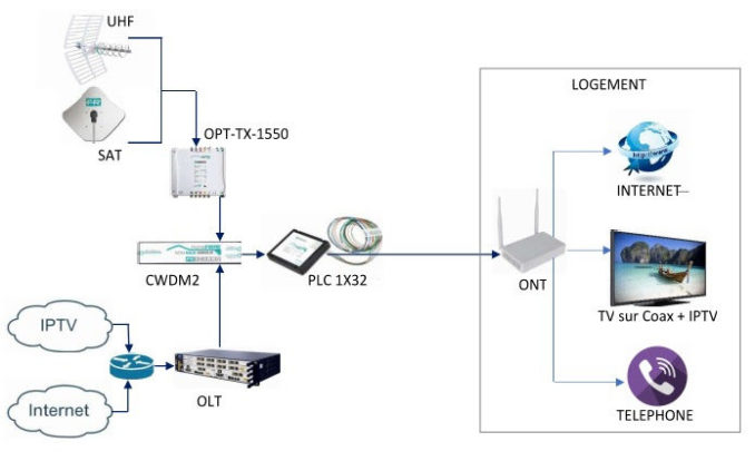 Magazine Smart Integrations Mag - SIM - Schéma de principe de la solution GPON de Fraccaro.